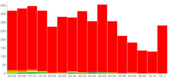 Graph: Population by Age and Race, 2010 Census - Auburn, Illinois - Census Viewer