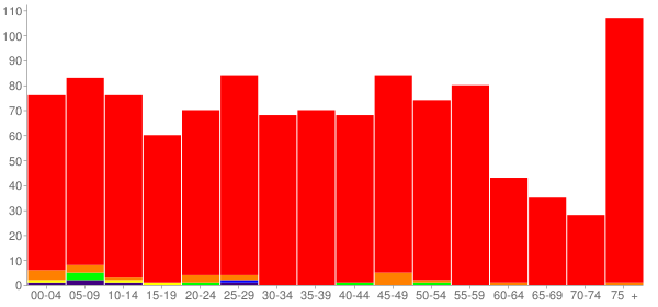 Graph: Population by Age and Race, 2010 Census - Louisville, Nebraska - Census Viewer