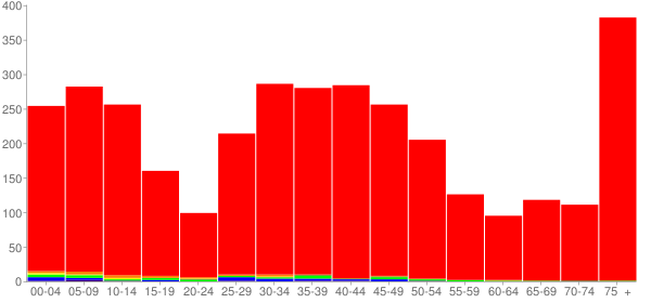 Graph: Population by Age and Race, 2000 Census - Mariemont, Ohio - Census Viewer
