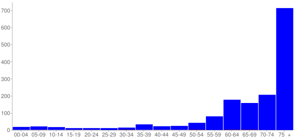 Graph: Change in Population between 2000 and 2010, by Age and Hispanic or Latino Origin - Fearrington Village, North Carolina - Census Viewer