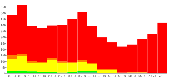 Graph: Population by Age and Race, 2000 Census - Round Lake Park, Illinois - Census Viewer