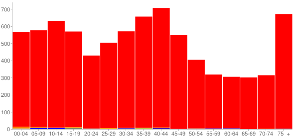 Graph: Population by Age and Race, 2000 Census - Waterloo, Illinois - Census Viewer