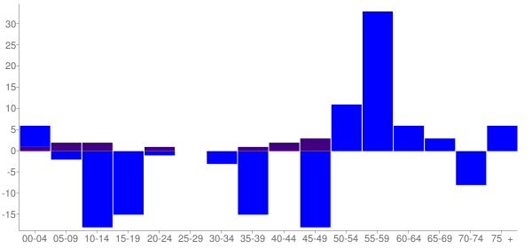 Graph: Change in Population between 2000 and 2010, by Age and Hispanic or Latino Origin - Camargo, Illinois - Census Viewer