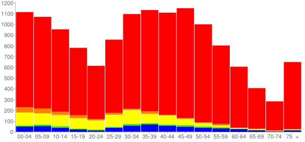 Graph: Population by Age and Race, 2010 Census - Wauconda, Illinois - Census Viewer