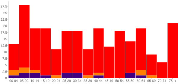 Graph: Population by Age and Race, 2000 Census - Atlanta, Kansas - Census Viewer