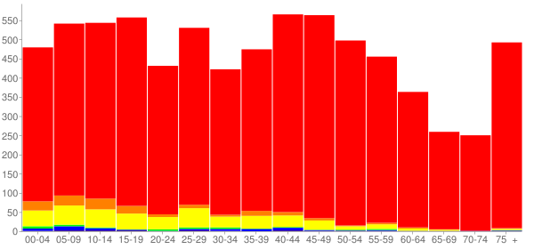 Graph: Population by Age and Race, 2010 Census - Sandwich, Illinois - Census Viewer