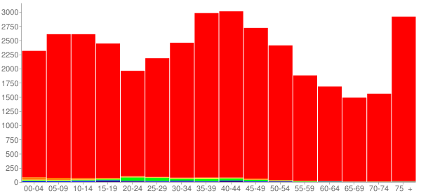 Graph: Population by Age and Race, 2000 Census - Jasper County, Iowa - Census Viewer