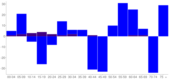 Graph: Change in Population between 2000 and 2010, by Age and Hispanic or Latino Origin - Flanagan, Illinois - Census Viewer
