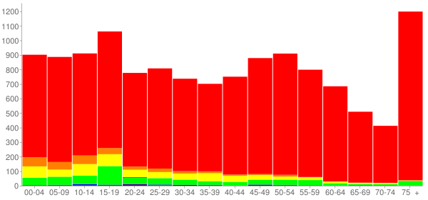 Graph: Population by Age and Race, 2010 Census - Kewanee, Illinois - Census Viewer