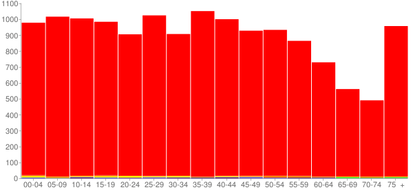 Graph: Population by Age and Race, 2000 Census - Grundy County, Tennessee - Census Viewer