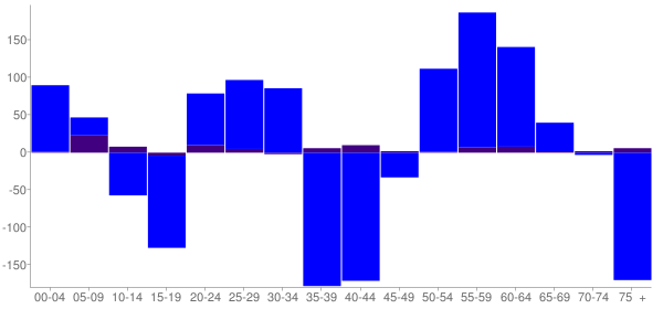 Graph: Change in Population between 2000 and 2010, by Age and Hispanic or Latino Origin - Guthrie, Oklahoma - Census Viewer