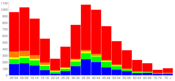 Graph: Population by Age and Race, 2010 Census - Urbana, Maryland - Census Viewer