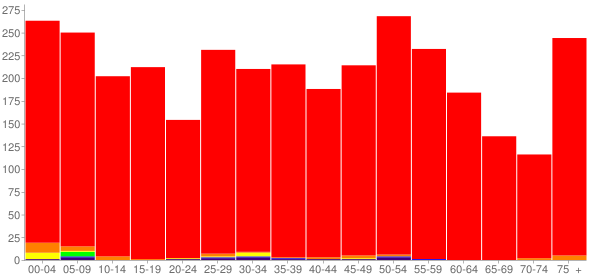 Graph: Population by Age and Race, 2010 Census - Gillespie, Illinois - Census Viewer