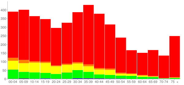 Graph: Population by Age and Race, 2000 Census - Posen, Illinois - Census Viewer