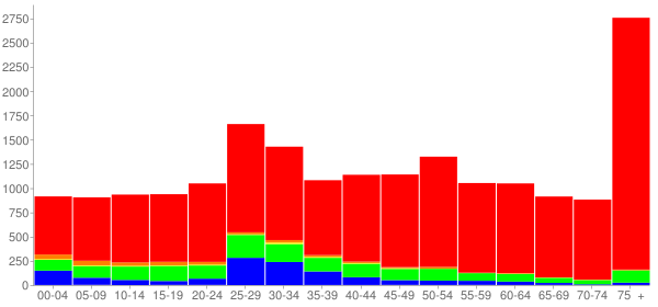 Graph: Population by Age and Race, 2010 Census - Mayfield Heights, Ohio - Census Viewer