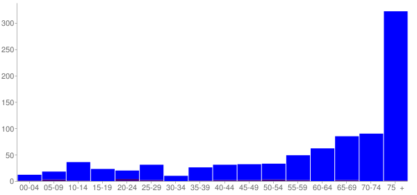 Graph: Population by Age and Hispanic or Latino Origin, 2010 Census - Hiawassee, Georgia - Census Viewer