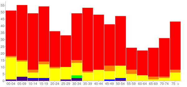 Graph: Population by Age and Race, 2000 Census - D'Hanis, Texas - Census Viewer