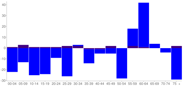 Graph: Change in Population between 2000 and 2010, by Age and Hispanic or Latino Origin - Cuba, Illinois - Census Viewer
