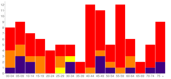 Graph: Population by Age and Race, 2000 Census - Tuskahoma, Oklahoma - Census Viewer