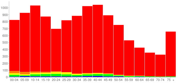 Graph: Population by Age and Race, 2000 Census - Sycamore, Illinois - Census Viewer
