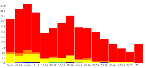 Graph: Population by Age and Race, 2000 Census - Benton City, Washington - Census Viewer