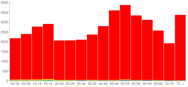Graph: Population by Age and Race, 2010 Census - Susquehanna County, Pennsylvania - Census Viewer