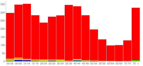 Graph: Population by Age and Race, 2000 Census - Lowell, Michigan - Census Viewer