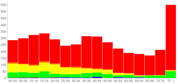 Graph: Population by Age and Race, 2000 Census - La Grange, Texas - Census Viewer