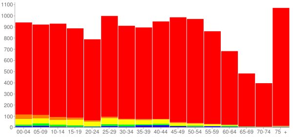 Graph: Population by Age and Race, 2010 Census - Morris, Illinois - Census Viewer