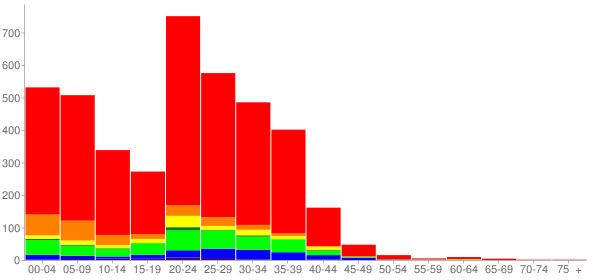 Graph: Population by Age and Race, 2000 Census - Mcchord Air Force Base, Washington - Census Viewer