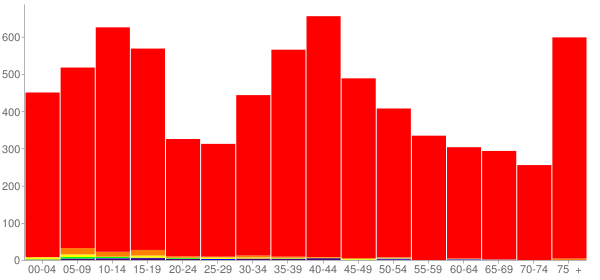 Graph: Population by Age and Race, 2000 Census - Wilkin County, Minnesota - Census Viewer