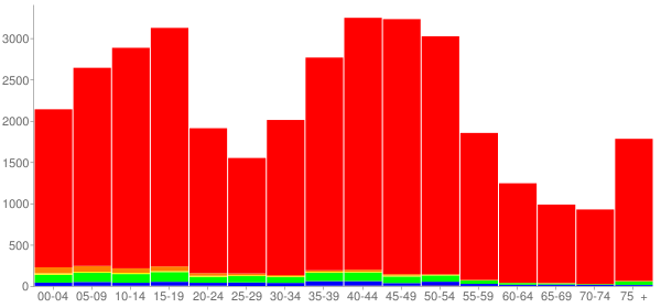 Graph: Population by Age and Race, 2000 Census - Westerville, Ohio - Census Viewer