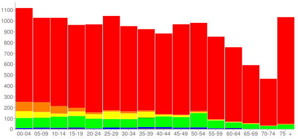 Graph: Population by Age and Race, 2010 Census - Dickson, Tennessee - Census Viewer
