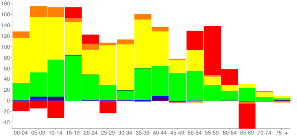 Graph: Change in Population between 2000 and 2010, by Age and Race - Posen, Illinois - Census Viewer