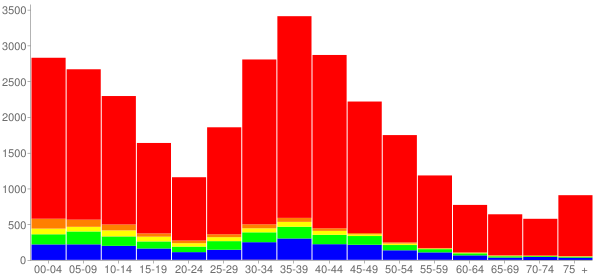 Graph: Population by Age and Race, 2000 Census - Gurnee, Illinois - Census Viewer
