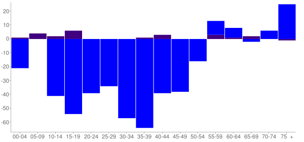 Graph: Change in Population between 2000 and 2010, by Age and Hispanic or Latino Origin - Tilton, Illinois - Census Viewer