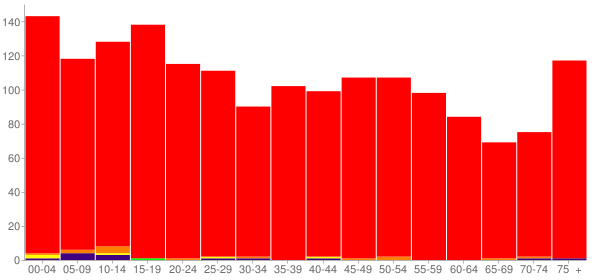 Graph: Population by Age and Race, 2010 Census - Mcarthur, Ohio - Census Viewer
