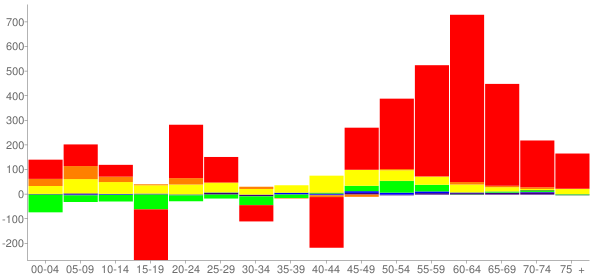 Graph: Change in Population between 2000 and 2010, by Age and Race - Hill County, Texas - Census Viewer