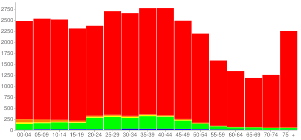 Graph: Population by Age and Race, 2000 Census - Marion, Ohio - Census Viewer