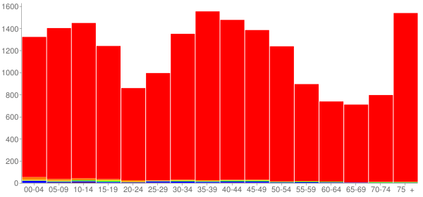 Graph: Population by Age and Race, 2000 Census - Wadsworth, Ohio - Census Viewer