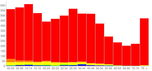 Graph: Population by Age and Race, 2000 Census - Wauseon, Ohio - Census Viewer