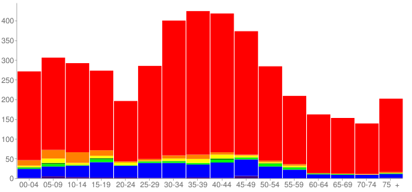 Graph: Population by Age and Race, 2000 Census - Eastgate, Washington - Census Viewer
