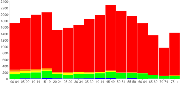 Graph: Population by Age and Race, 2010 Census - Madison County, Georgia - Census Viewer