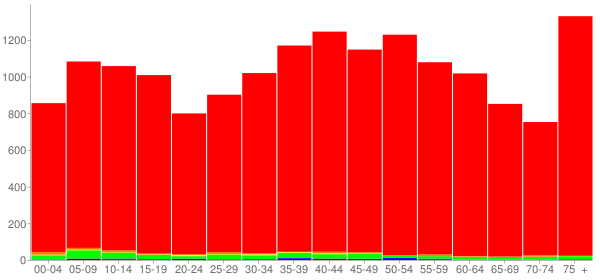 Graph: Population by Age and Race, 2000 Census - Benton County, Tennessee - Census Viewer