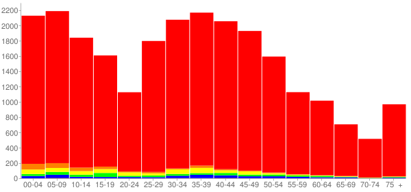 Graph: Population by Age and Race, 2010 Census - Lockport, Illinois - Census Viewer