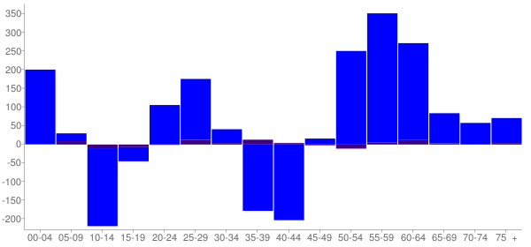 Graph: Change in Population between 2000 and 2010, by Age and Hispanic or Latino Origin - Butte County, South Dakota - Census Viewer