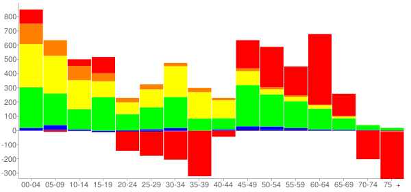 Graph: Change in Population between 2000 and 2010, by Age and Race - Kannapolis, North Carolina - Census Viewer