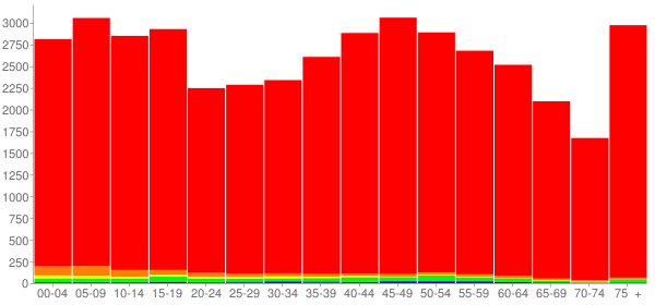 Graph: Population by Age and Race, 2010 Census - Lawrence County, Tennessee - Census Viewer