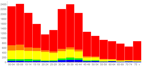 Graph: Population by Age and Race, 2000 Census - Brentwood, California - Census Viewer