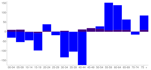 Graph: Change in Population between 2000 and 2010, by Age and Hispanic or Latino Origin - Willowbrook, Illinois - Census Viewer